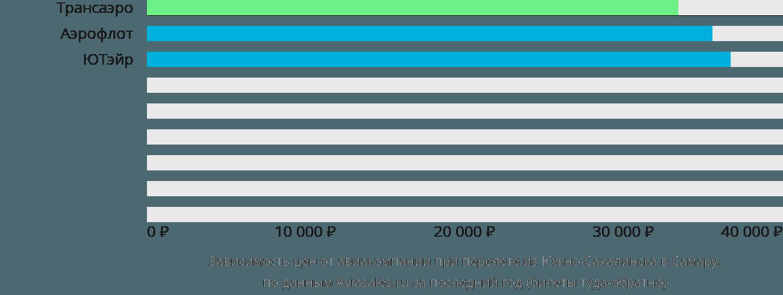 Динамика цен в зависимости от авиакомпании, совершающей перелет из Южно-Сахалинска в Самару