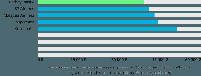 Динамика цен в зависимости от авиакомпании, совершающей перелет из Южно-Сахалинска в Куала-Лумпур