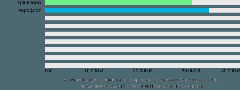 Динамика цен в зависимости от авиакомпании, совершающей перелет из Южно-Сахалинска в Казань