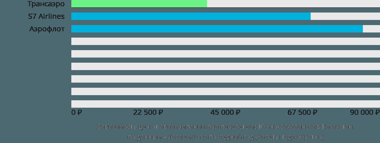 Динамика цен в зависимости от авиакомпании, совершающей перелет из Южно-Сахалинска в Казахстан