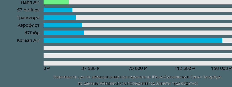 Динамика цен в зависимости от авиакомпании, совершающей перелет из Южно-Сахалинска в Санкт-Петербург