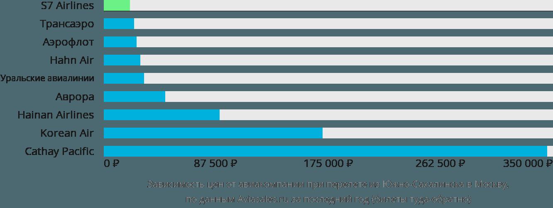 Динамика цен в зависимости от авиакомпании, совершающей перелет из Южно-Сахалинска в Москву