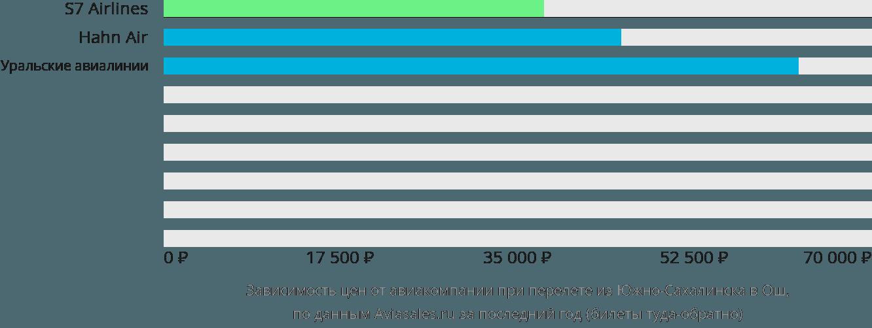 Динамика цен в зависимости от авиакомпании, совершающей перелет из Южно-Сахалинска в Ош