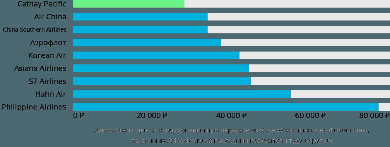 Динамика цен в зависимости от авиакомпании, совершающей перелет из Южно-Сахалинска на Филиппины
