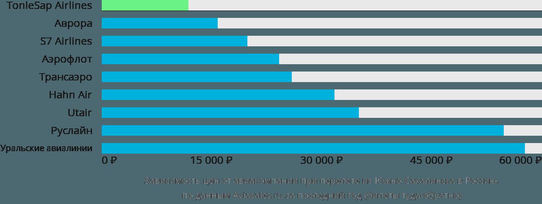Динамика цен в зависимости от авиакомпании, совершающей перелет из Южно-Сахалинска в Россию