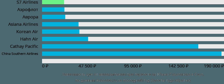Динамика цен в зависимости от авиакомпании, совершающей перелет из Южно-Сахалинска в Сеул