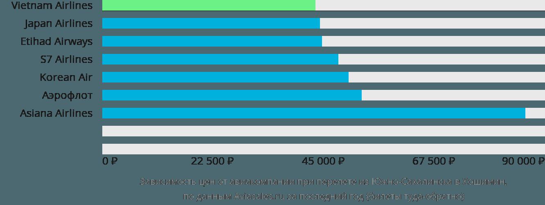 Динамика цен в зависимости от авиакомпании, совершающей перелет из Южно-Сахалинска в Хошимин