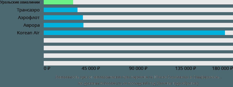 Динамика цен в зависимости от авиакомпании, совершающей перелет из Южно-Сахалинска в Симферополь