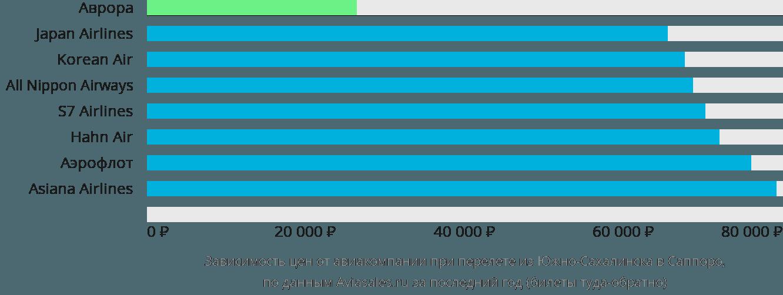 Динамика цен в зависимости от авиакомпании, совершающей перелет из Южно-Сахалинска в Саппоро