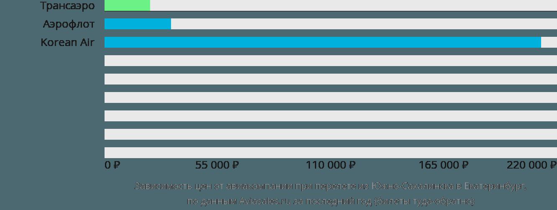 Динамика цен в зависимости от авиакомпании, совершающей перелет из Южно-Сахалинска в Екатеринбург