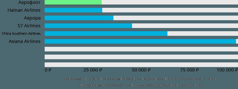 Динамика цен в зависимости от авиакомпании, совершающей перелет из Южно-Сахалинска в Санью