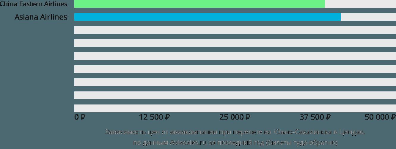Динамика цен в зависимости от авиакомпании, совершающей перелет из Южно-Сахалинска в Циндао