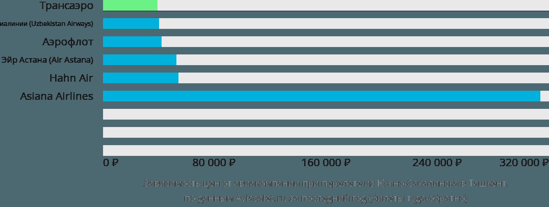Динамика цен в зависимости от авиакомпании, совершающей перелет из Южно-Сахалинска в Ташкент