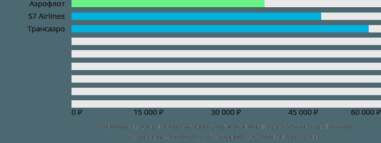 Динамика цен в зависимости от авиакомпании, совершающей перелет из Южно-Сахалинска в Тбилиси