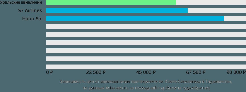 Динамика цен в зависимости от авиакомпании, совершающей перелет из Южно-Сахалинска в Таджикистан