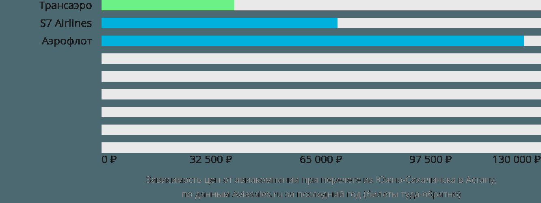 Динамика цен в зависимости от авиакомпании, совершающей перелет из Южно-Сахалинска в Астану