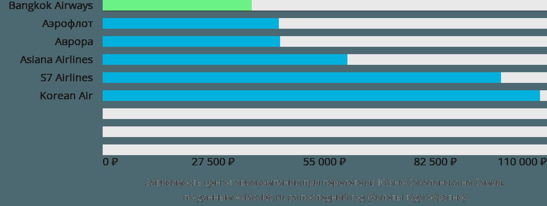 Динамика цен в зависимости от авиакомпании, совершающей перелет из Южно-Сахалинска на Самуи