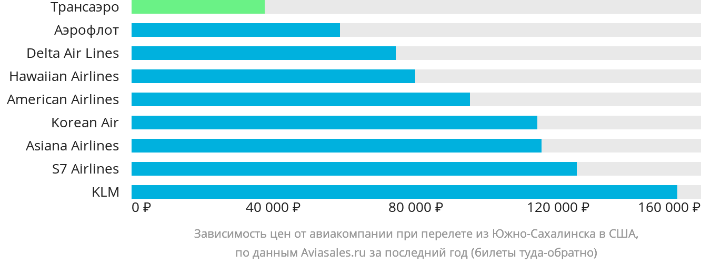 Динамика цен в зависимости от авиакомпании, совершающей перелет из Южно-Сахалинска в США