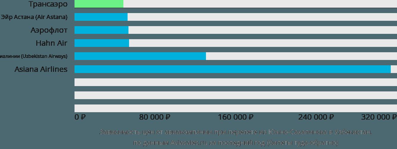 Динамика цен в зависимости от авиакомпании, совершающей перелет из Южно-Сахалинска в Узбекистан