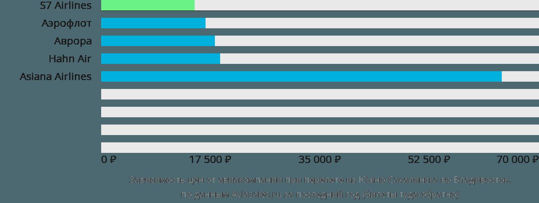 Динамика цен в зависимости от авиакомпании, совершающей перелет из Южно-Сахалинска во Владивосток