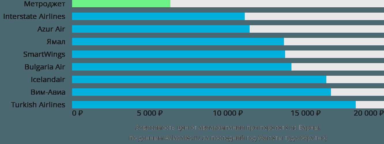 Динамика цен в зависимости от авиакомпании, совершающей перелет из Варны