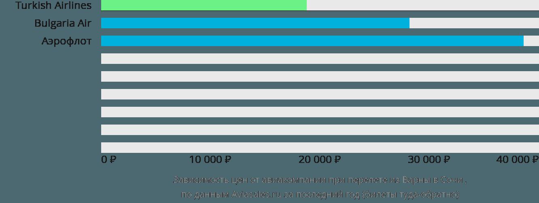Динамика цен в зависимости от авиакомпании, совершающей перелет из Варны в Сочи