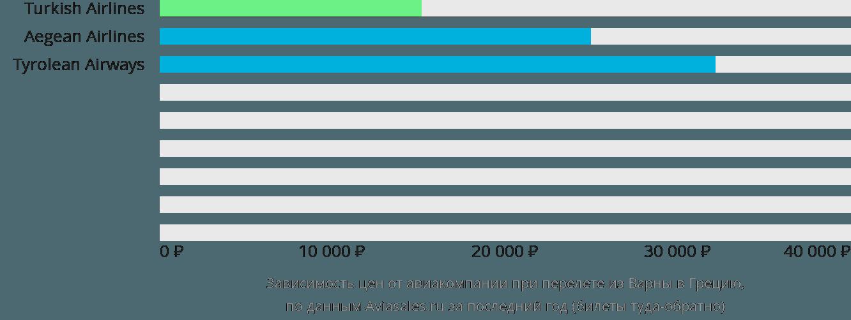 Динамика цен в зависимости от авиакомпании, совершающей перелет из Варны в Грецию