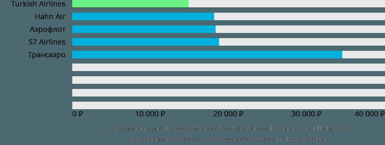 Динамика цен в зависимости от авиакомпании, совершающей перелет из Варны в Санкт-Петербург