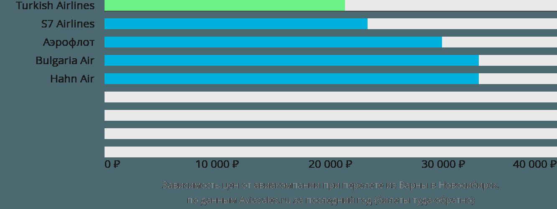 Динамика цен в зависимости от авиакомпании, совершающей перелет из Варны в Новосибирск