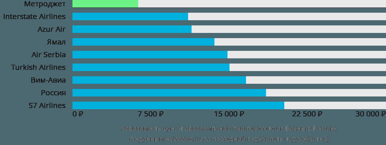 Динамика цен в зависимости от авиакомпании, совершающей перелёт из Варны в Россию