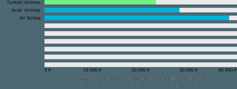 Динамика цен в зависимости от авиакомпании, совершающей перелет из Варны в Тель-Авив