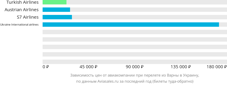Динамика цен в зависимости от авиакомпании, совершающей перелет из Варны в Украину
