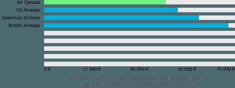 Динамика цен в зависимости от авиакомпании, совершающей перелет из Венеции в Бриджтаун