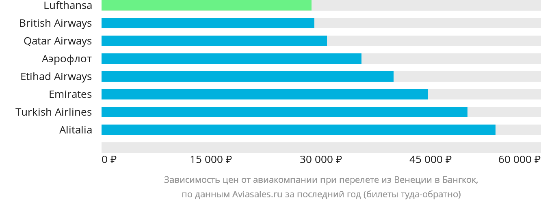 Динамика цен в зависимости от авиакомпании, совершающей перелет из Венеции в Бангкок