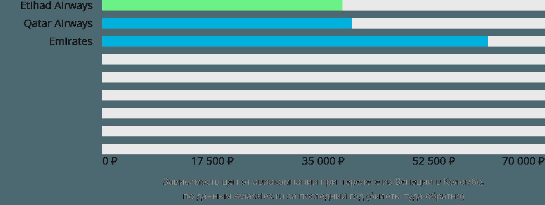 Динамика цен в зависимости от авиакомпании, совершающей перелет из Венеции в Коломбо