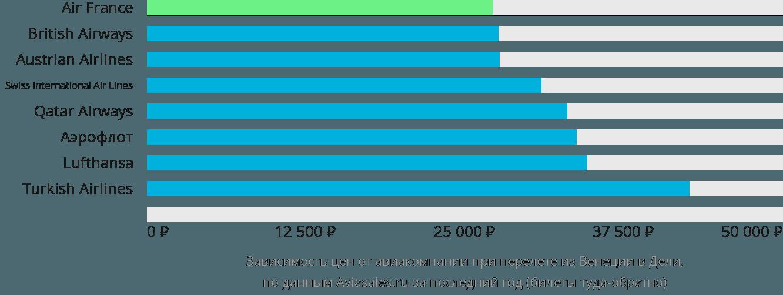 Динамика цен в зависимости от авиакомпании, совершающей перелет из Венеции в Дели
