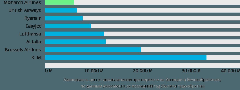 Динамика цен в зависимости от авиакомпании, совершающей перелёт из Венеции в Великобританию
