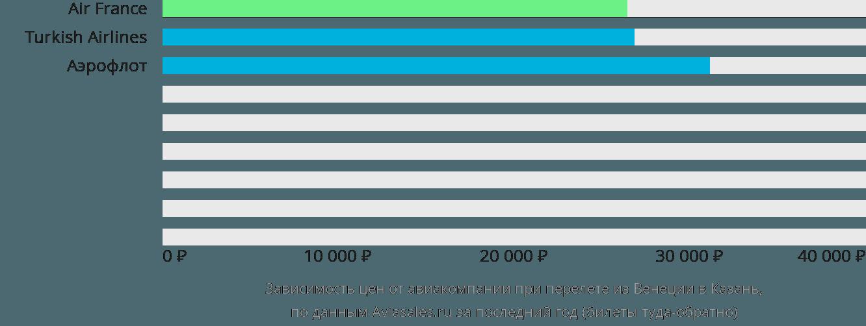 Динамика цен в зависимости от авиакомпании, совершающей перелет из Венеции в Казань