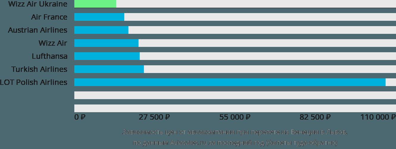 Динамика цен в зависимости от авиакомпании, совершающей перелет из Венеции в Львов