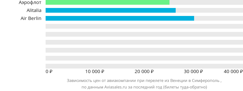Динамика цен в зависимости от авиакомпании, совершающей перелет из Венеции в Симферополь