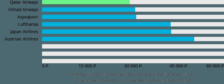 Динамика цен в зависимости от авиакомпании, совершающей перелет из Венеции в Токио