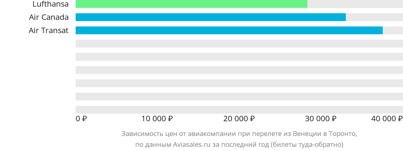 Динамика цен в зависимости от авиакомпании, совершающей перелет из Венеции в Торонто
