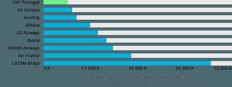 Динамика цен в зависимости от авиакомпании, совершающей перелет из Виго