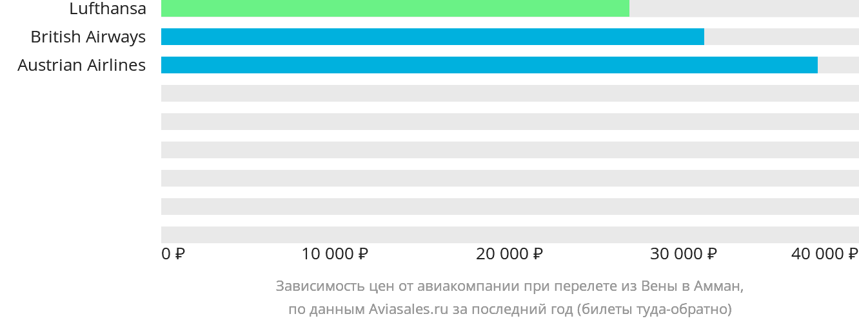 Динамика цен в зависимости от авиакомпании, совершающей перелет из Вены в Амман
