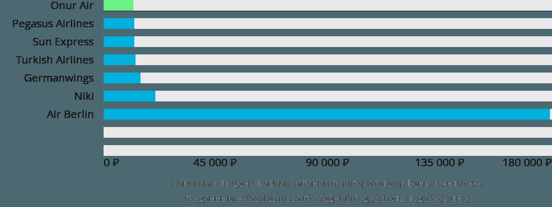 Динамика цен в зависимости от авиакомпании, совершающей перелет из Вены в Анталью