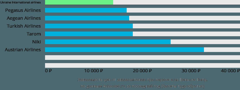 Динамика цен в зависимости от авиакомпании, совершающей перелёт из Вены на Кипр