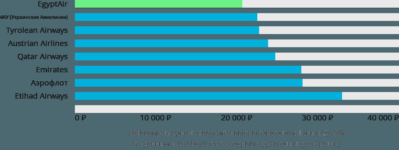 Динамика цен в зависимости от авиакомпании, совершающей перелет из Вены в Дубай