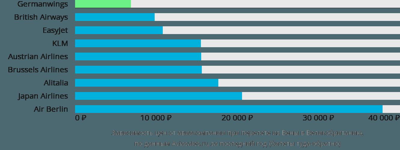 Динамика цен в зависимости от авиакомпании, совершающей перелёт из Вены в Великобританию