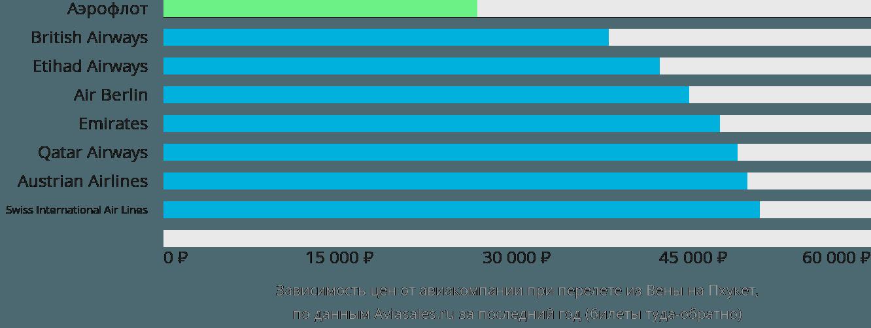 Динамика цен в зависимости от авиакомпании, совершающей перелет из Вены на Пхукет