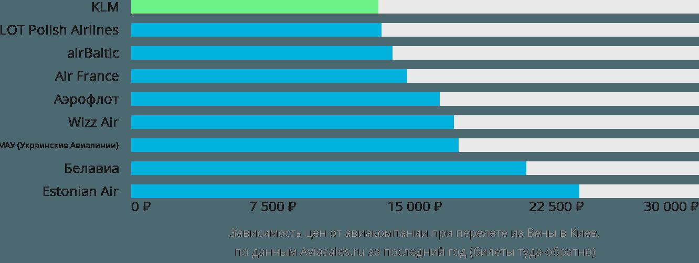 Динамика цен в зависимости от авиакомпании, совершающей перелет из Вены в Киев